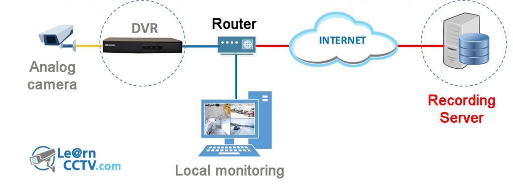 felhő alapú biztonsági kamera DVR -ral