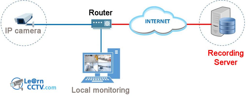 felhő alapú IP kamera
