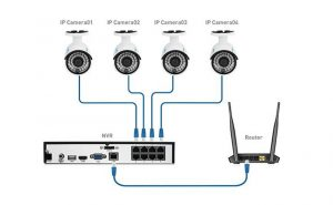 PoE NVR és kamera