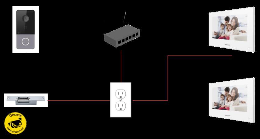IP videó kaputelefon bekötés tápokkal